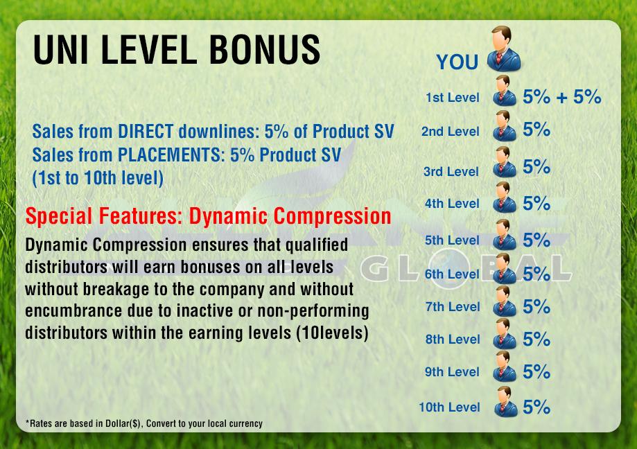 4-Uni_Level-Bonus